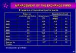 management of the exchange fund39