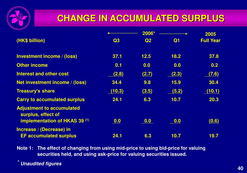 CHANGE IN ACCUMULATED SURPLUS