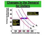 changes in the demand for dollars