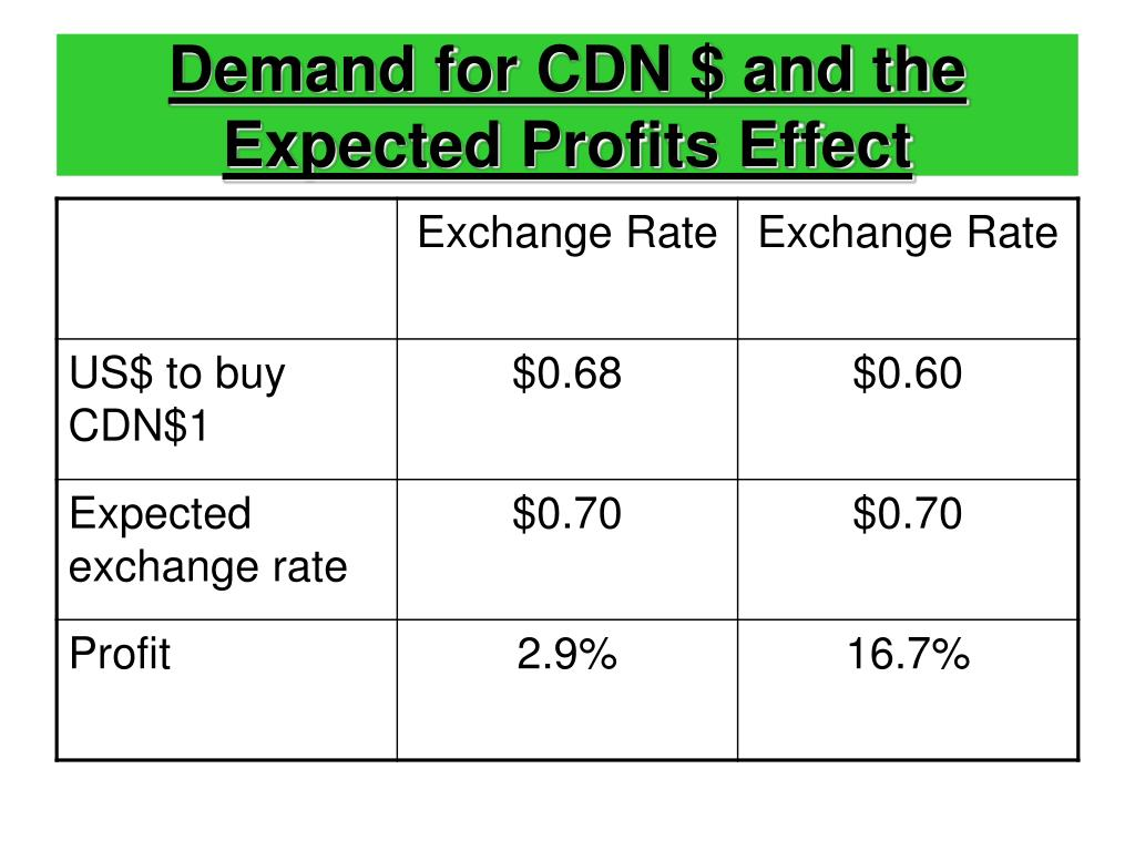 Demand for CDN $ and the Expected Profits Effect