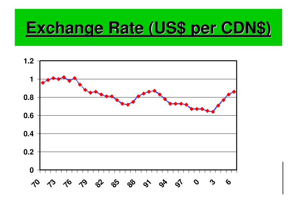 Exchange Rate (US$ per CDN$)