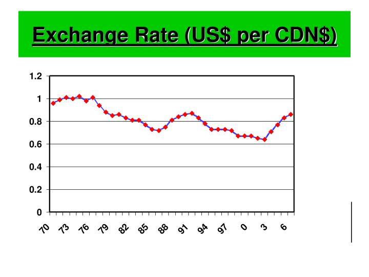 Exchange rate us per cdn
