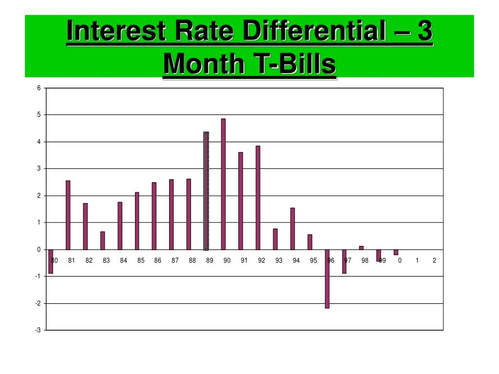 Interest Rate Differential – 3 Month T-Bills