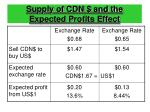 supply of cdn and the expected profits effect