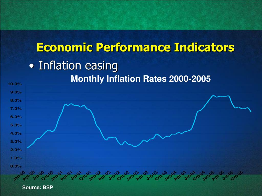 Economic Performance Indicators