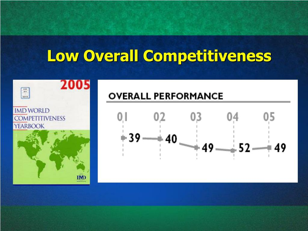 Low Overall Competitiveness