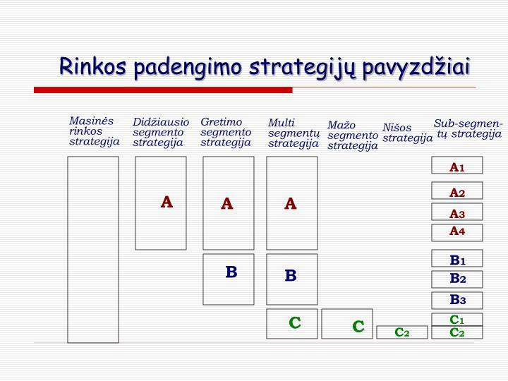 Rinkos padengimo strategijų pavyzdžiai