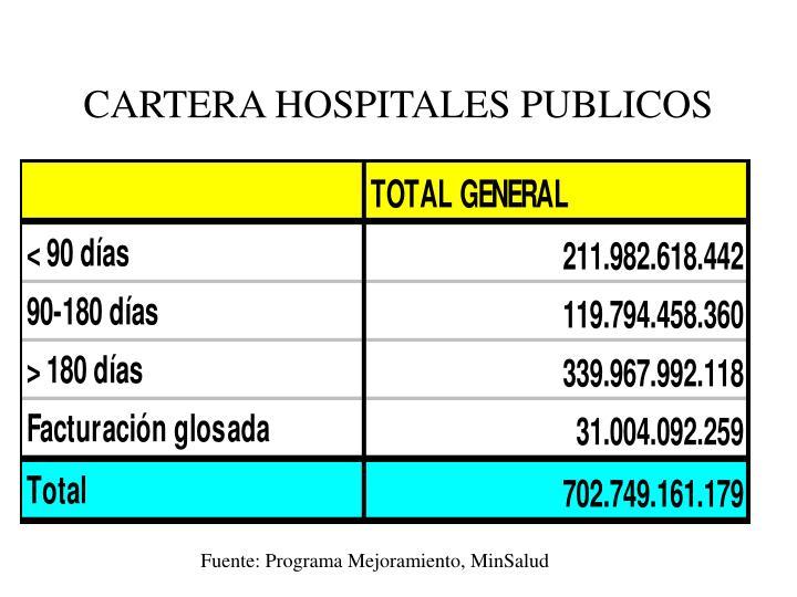 CARTERA HOSPITALES PUBLICOS