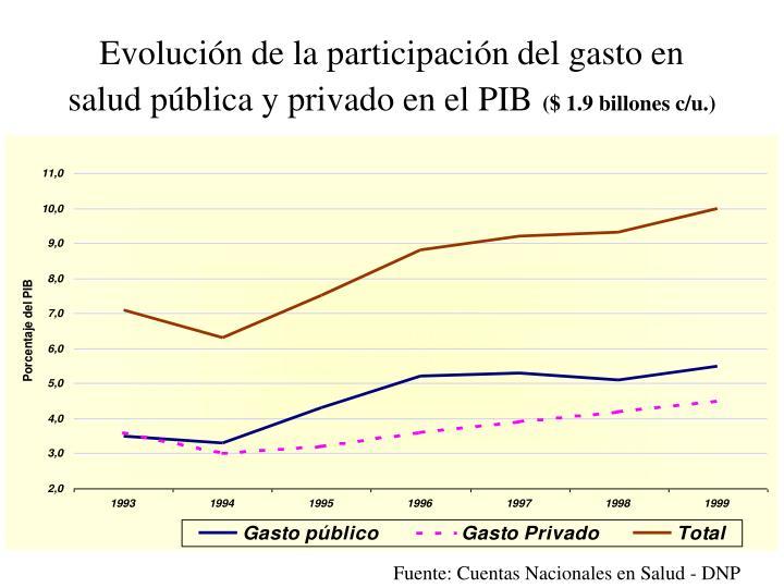 Evolución de la participación del gasto en salud pública y privado en el PIB