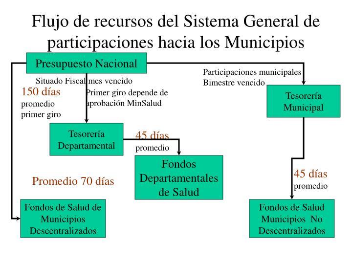Flujo de recursos del Sistema General de participaciones hacia los Municipios