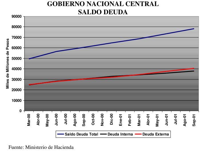 GOBIERNO NACIONAL CENTRAL