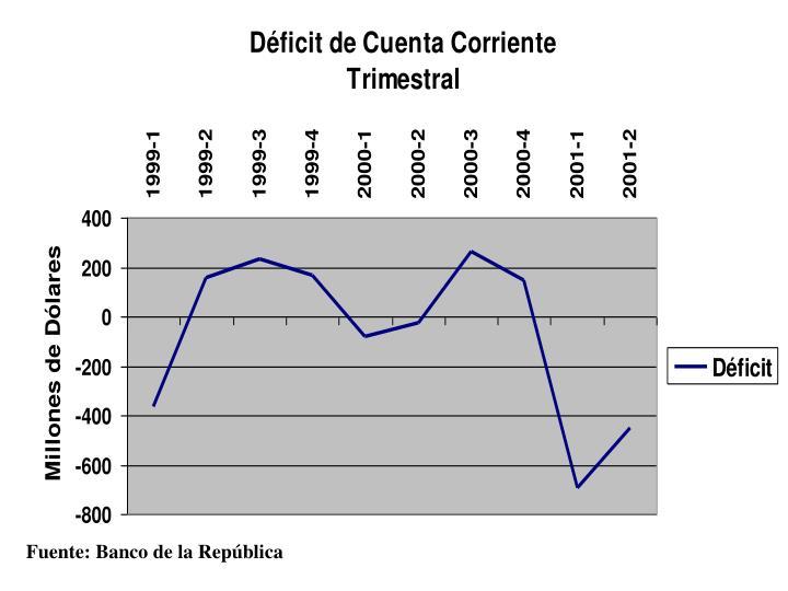 Fuente: Banco de la República