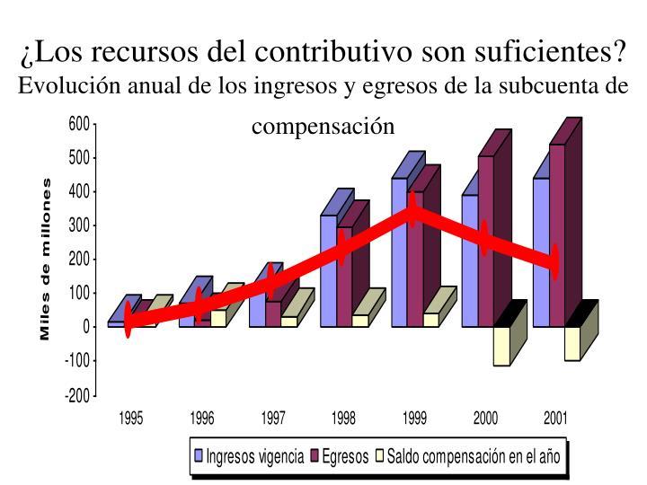 ¿Los recursos del contributivo son suficientes?