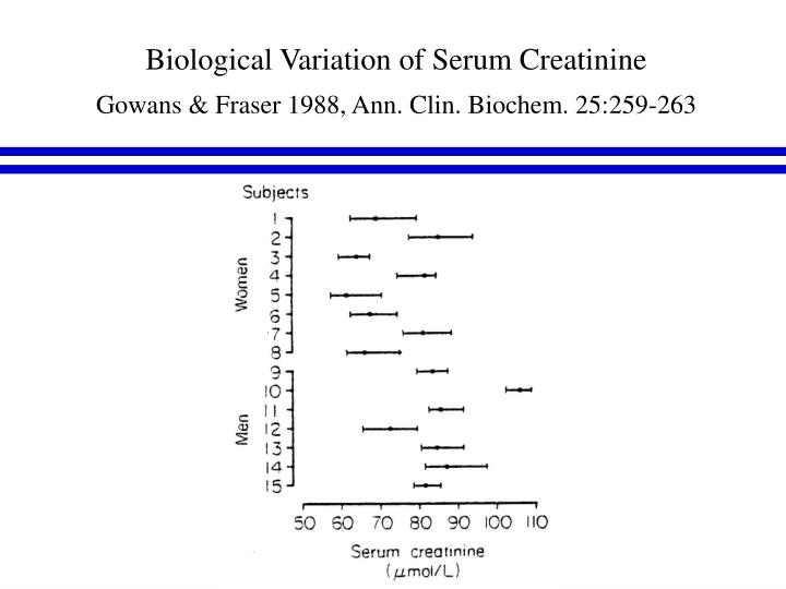 Biological Variation of Serum Creatinine