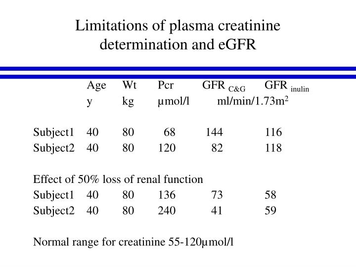 Limitations of plasma creatinine determination and eGFR