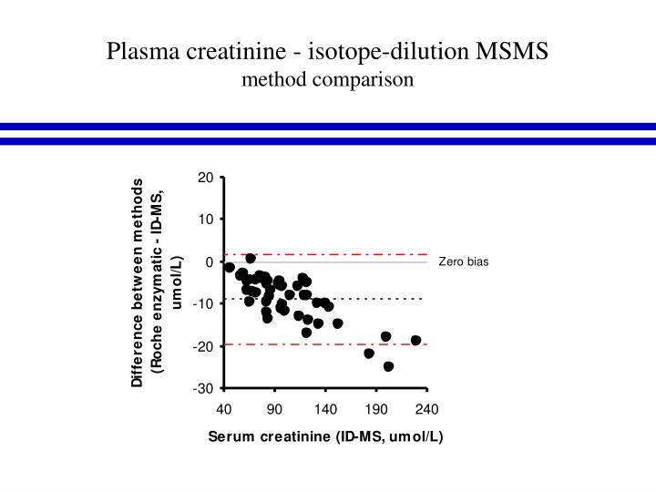 Plasma creatinine - isotope-dilution MSMS