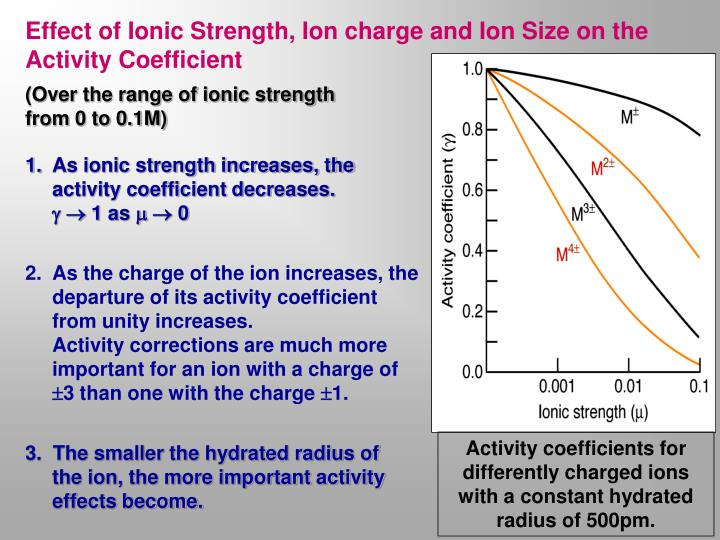 Effect of Ionic Strength, Ion charge and Ion Size on the Activity Coefficient