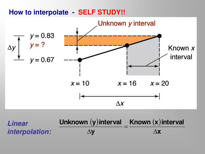 How to interpolate  -