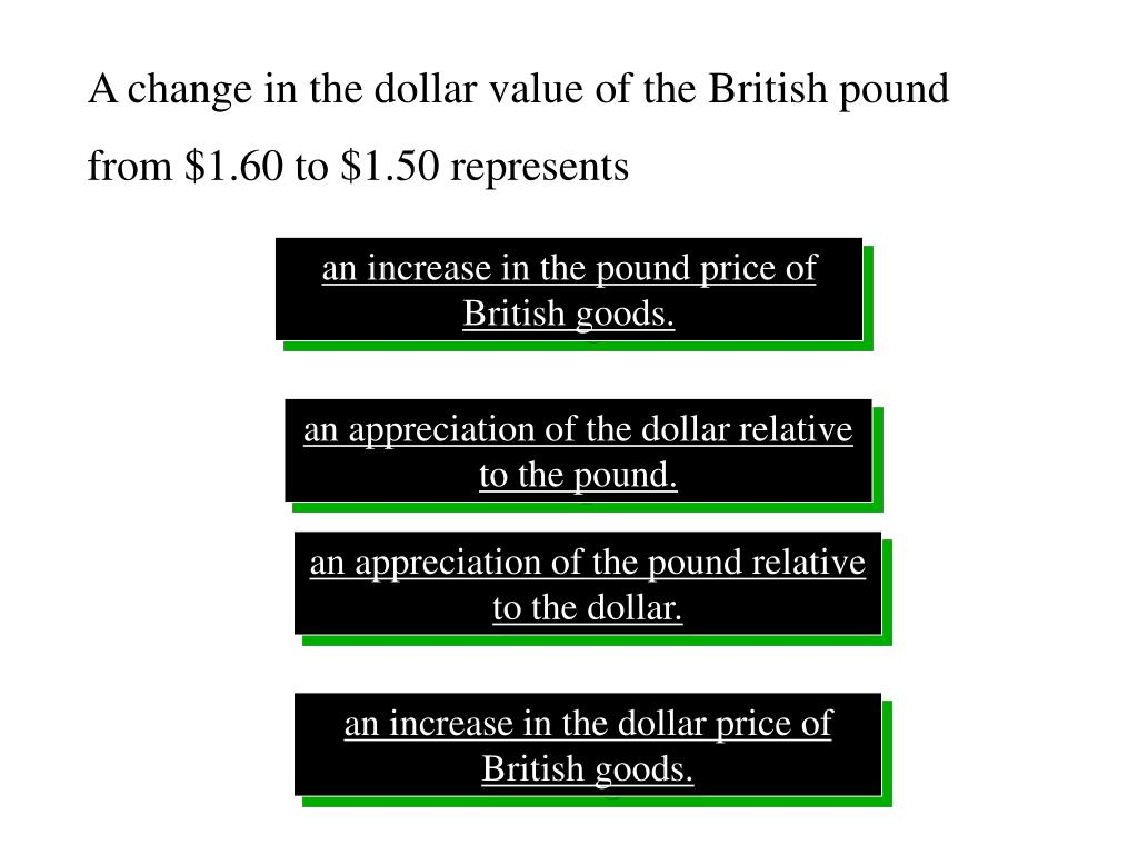 A change in the dollar value of the British pound from $1.60 to $1.50 represents