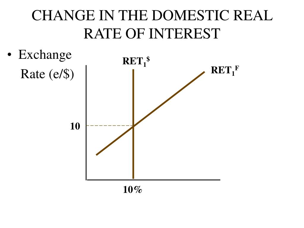 CHANGE IN THE DOMESTIC REAL RATE OF INTEREST