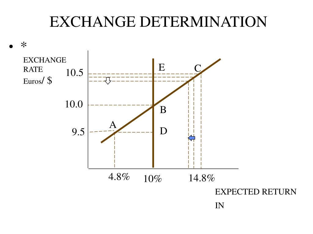 EXCHANGE DETERMINATION