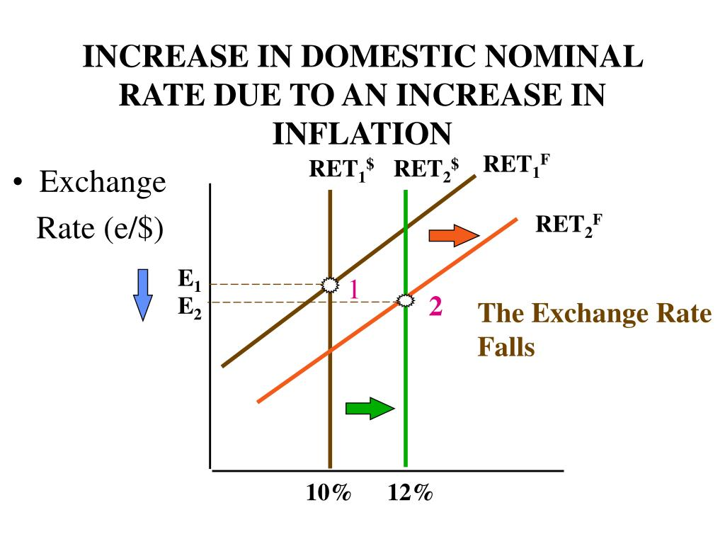 INCREASE IN DOMESTIC NOMINAL RATE DUE TO AN INCREASE IN INFLATION
