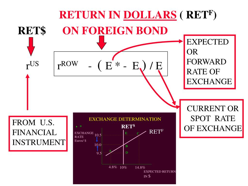 EXPECTED OR FORWARD RATE OF EXCHANGE