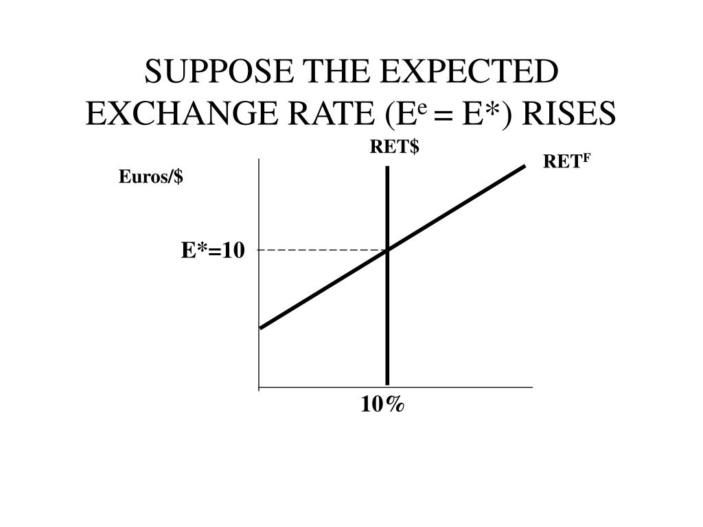 SUPPOSE THE EXPECTED EXCHANGE RATE (E