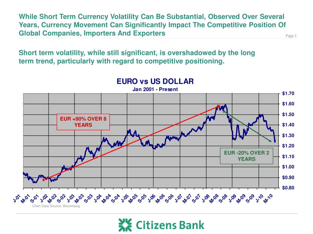 EUR +90% OVER 8 YEARS