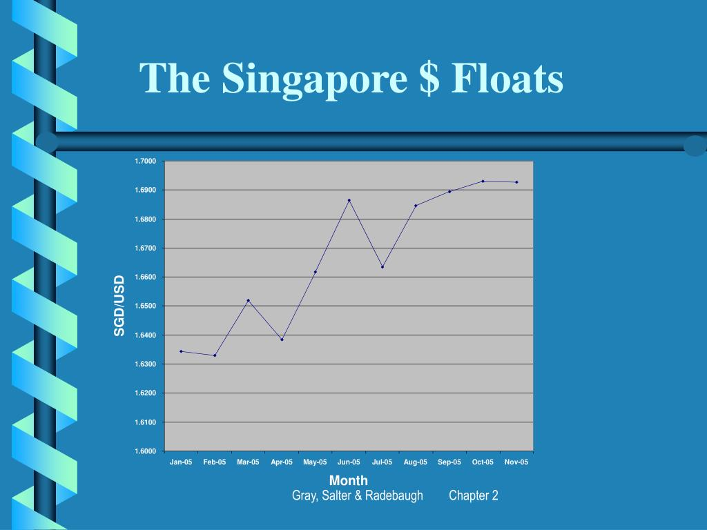 The Singapore $ Floats