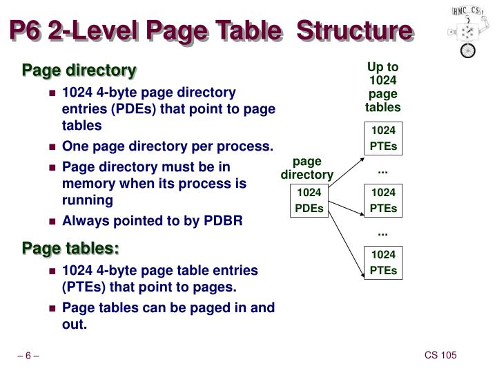 P6 2-Level Page Table  Structure