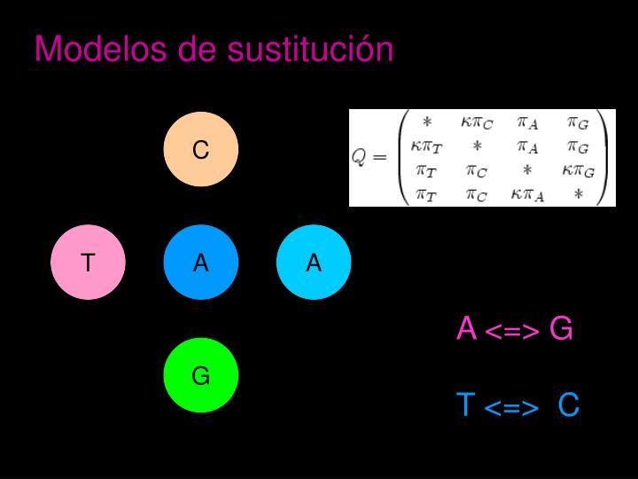Modelos de sustitución