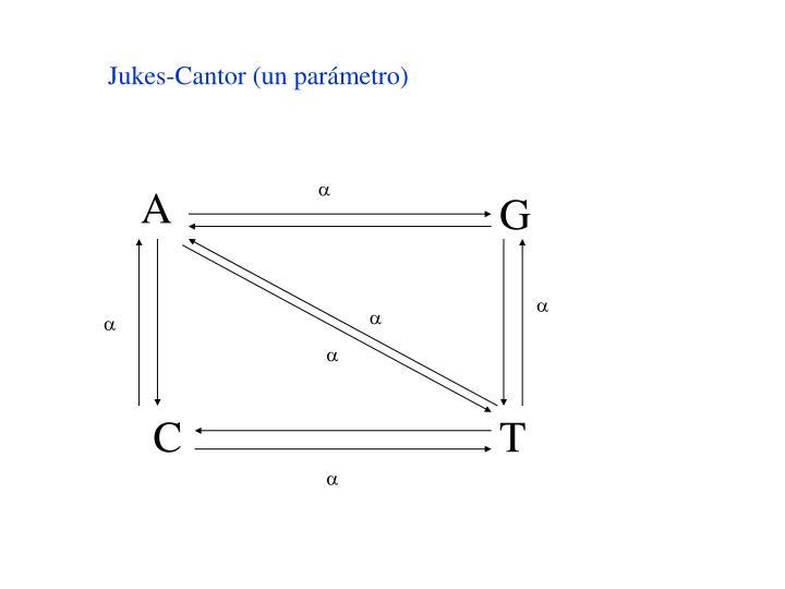 Jukes-Cantor (un parámetro)