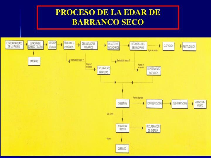 PROCESO DE LA EDAR DE BARRANCO SECO