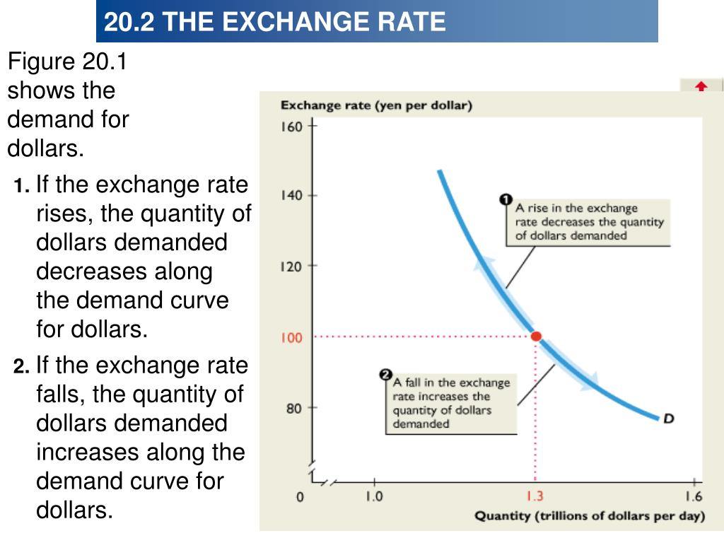 Figure 20.1 shows the demand for dollars.