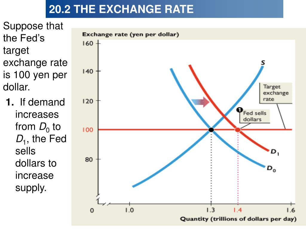 Suppose that the Fed's target exchange rate is 100 yen per dollar.