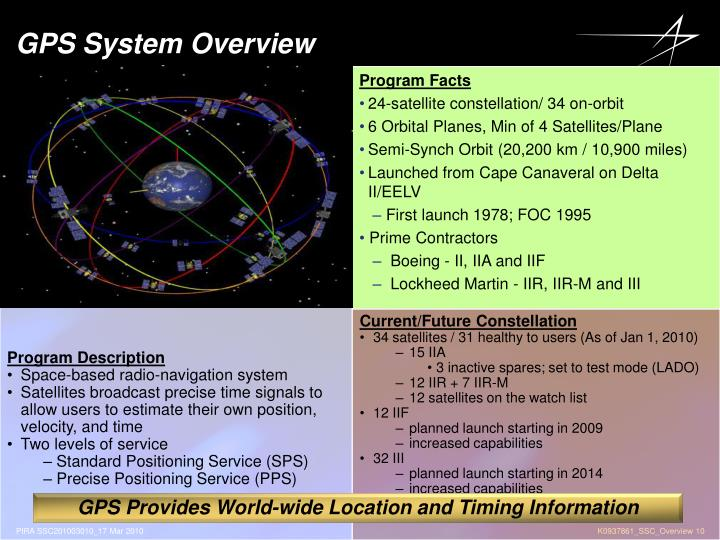 GPS System Overview