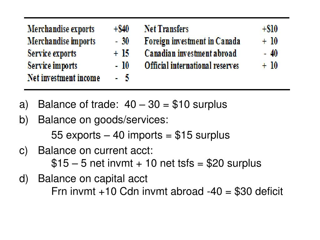 Balance of trade:  40 – 30 = $10 surplus
