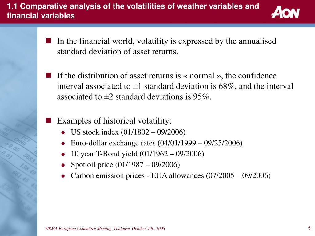 1.1 Comparative analysis of the volatilities of weather variables and financial variables
