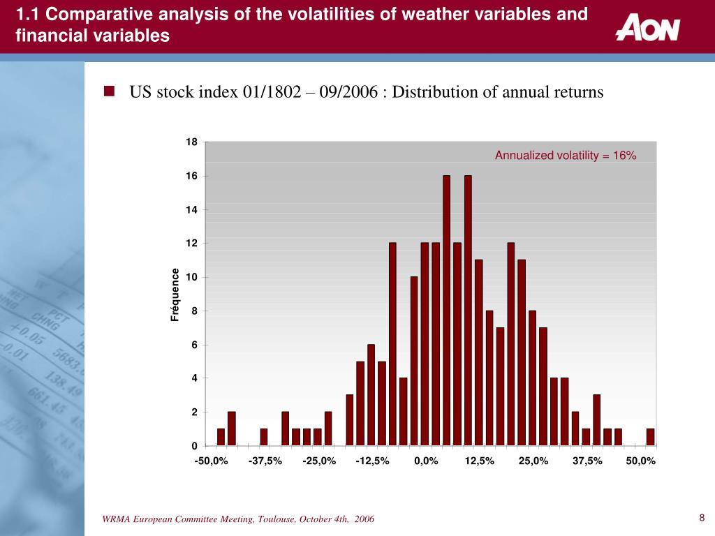 Annualized volatility = 16%