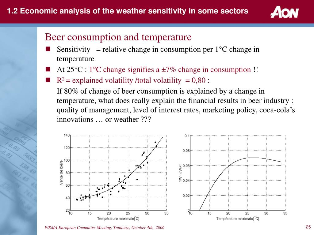 1.2 Economic analysis of the weather sensitivity in some sectors