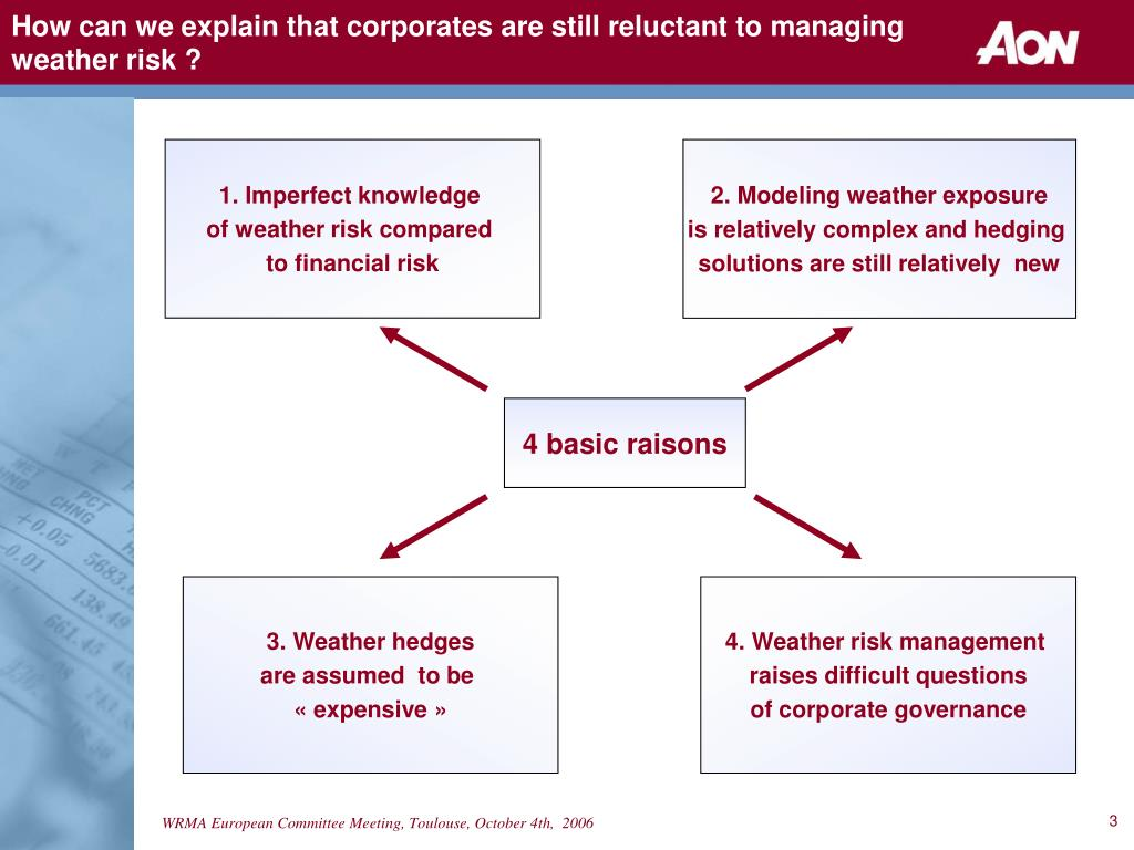 How can we explain that corporates are still reluctant to managing weather risk ?