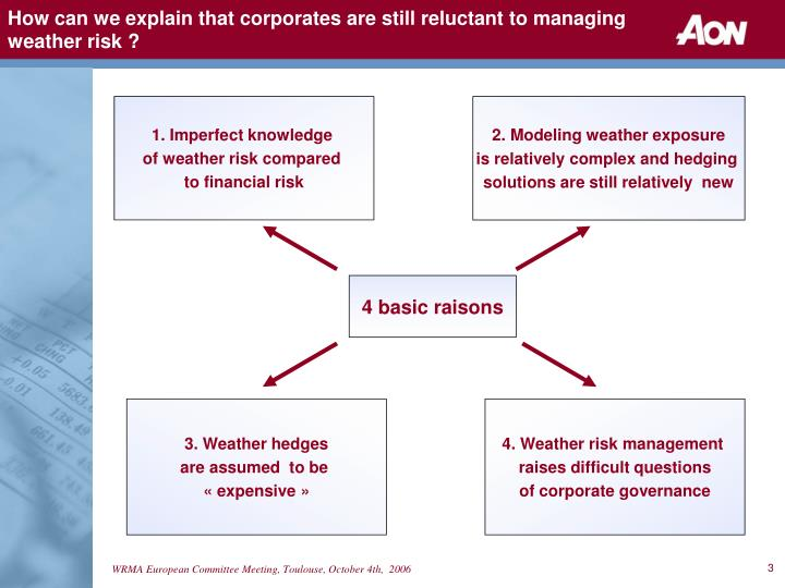 How can we explain that corporates are still reluctant to managing weather risk