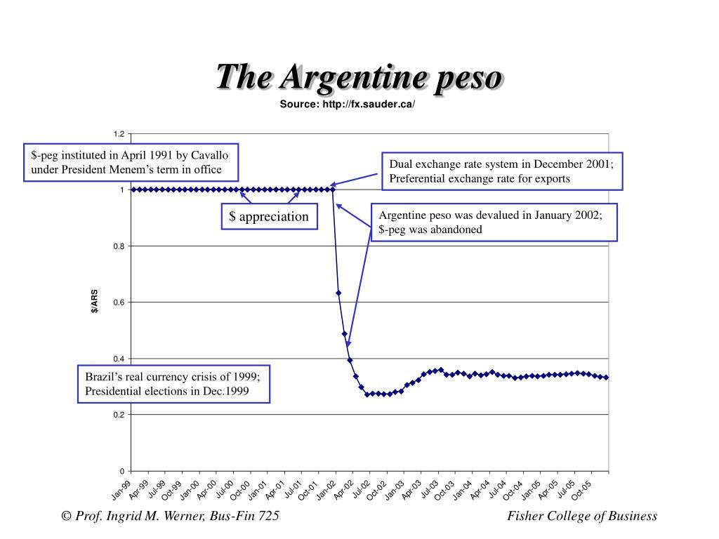 The Argentine peso