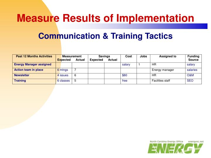 Measure Results of Implementation