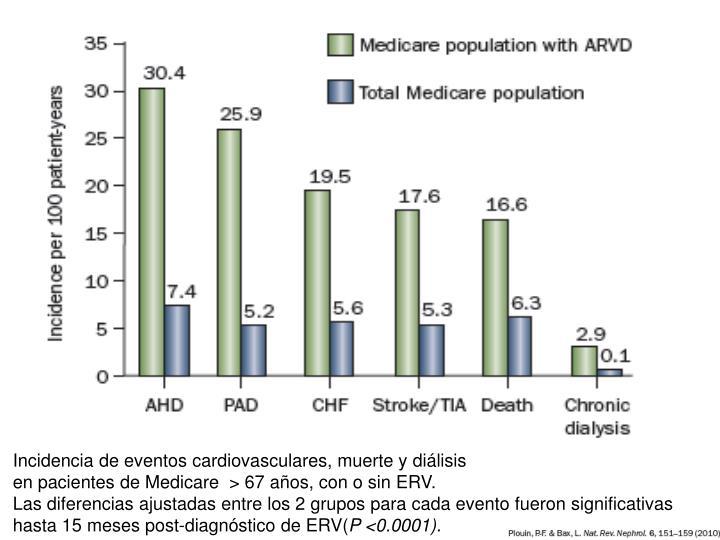 Incidencia de eventos cardiovasculares, muerte y diálisis