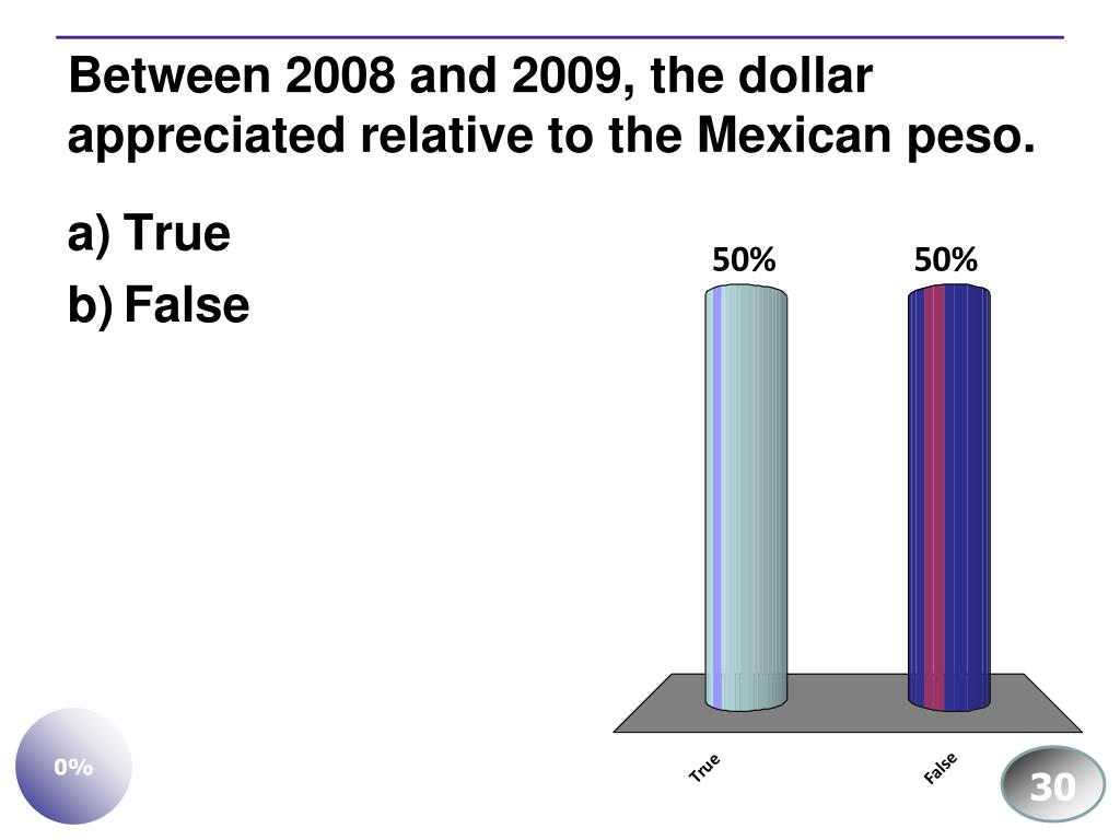 Between 2008 and 2009, the dollar appreciated relative to the Mexican peso.