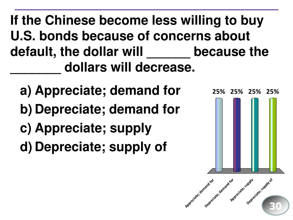 If the Chinese become less willing to buy U.S. bonds because of concerns about default, the dollar will ______ because the _______ dollars will decrease.