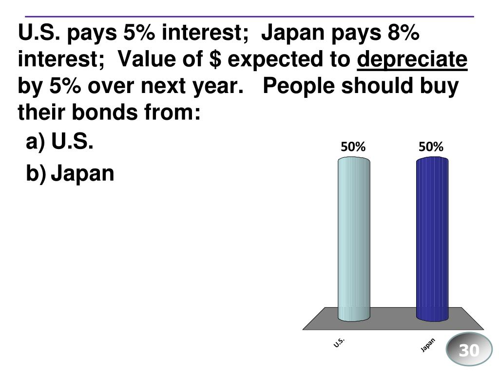 U.S. pays 5% interest;  Japan pays 8% interest;  Value of $ expected to