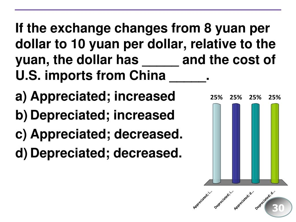 If the exchange changes from 8 yuan per dollar to 10 yuan per dollar, relative to the yuan, the dollar has _____ and the cost of U.S. imports from China _____.